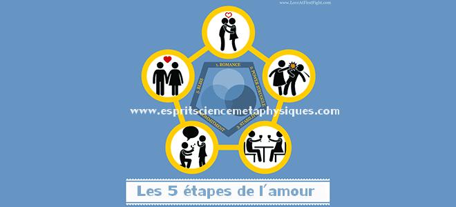 Les-5-étapes-de-l-amour
