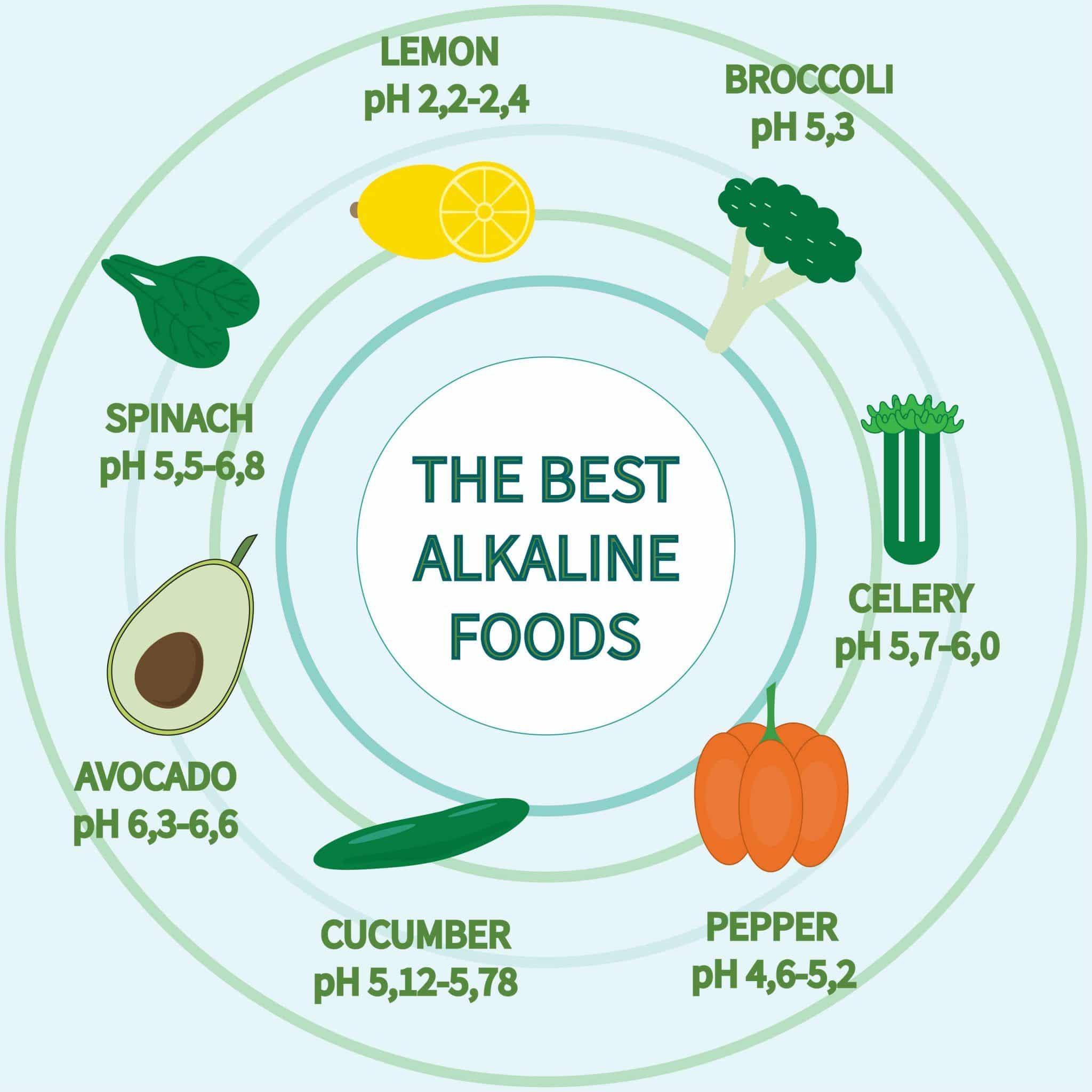 aliments alcalins recadrées