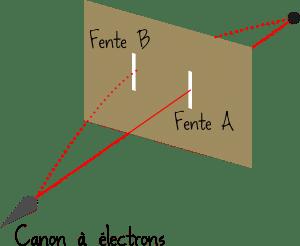 expecc81rience-double-fente-young-ecc81lectron