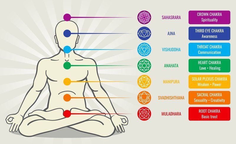 disposition des chakras