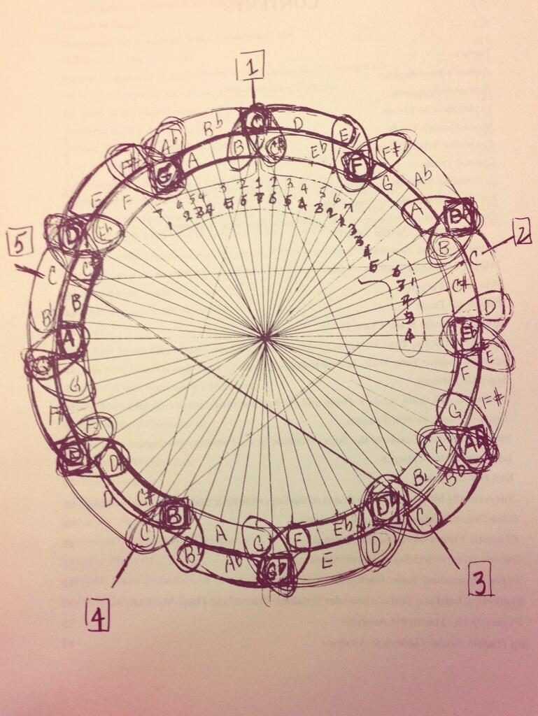 John Coltrane dessine une image illustrant les mathématiques de la musique