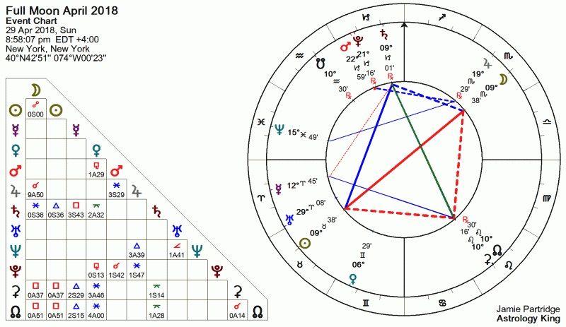 astrologie la pleine lune du 30 avril 2018 la r ussite finale maribel monastre. Black Bedroom Furniture Sets. Home Design Ideas
