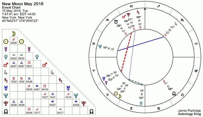 Astrologie de la Nouvelle Lune du 15 Mai 2018: Le témoignage de la Foi, de l'Espérance et de la Charité Nouvelle-Lune-du-15-Mai-2018-2