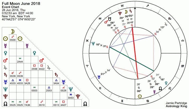 Pleine Lune du 28 Juin