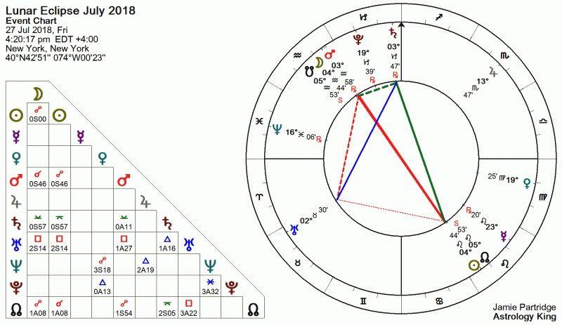 Eclipse lunaire juillet 2018