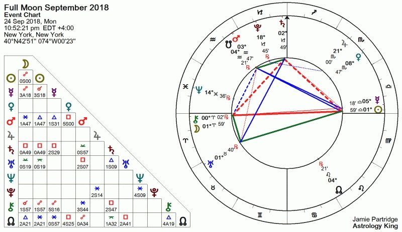 Pleine lune du 24 septembre 2018
