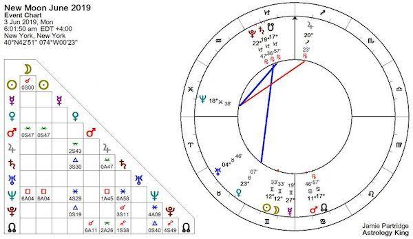 nouvelle lune du 3 juin 2019