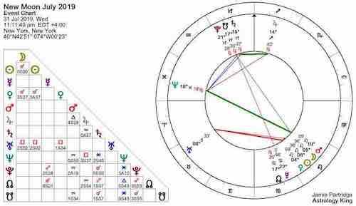 Nouvelle lune du 1er août 2019