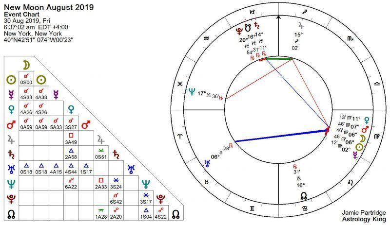 Nouvelle lune du 30 août 2019