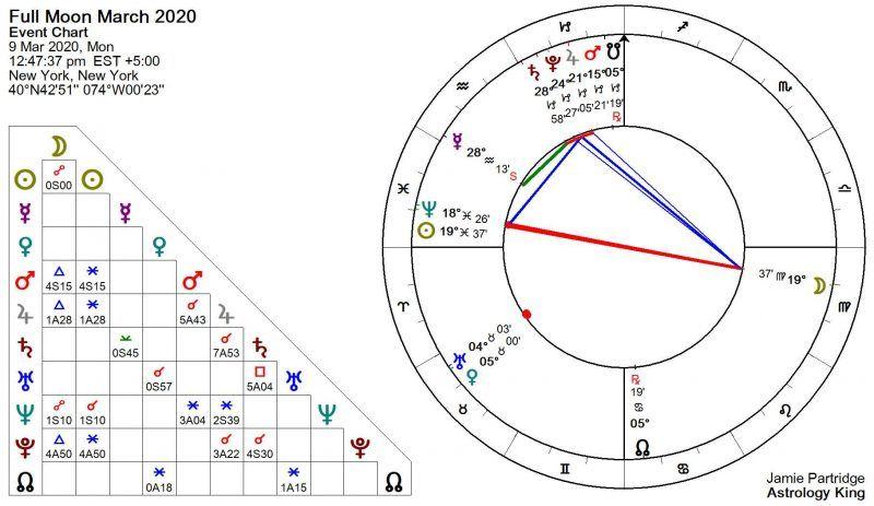 Pleine Lune du 9 mars 2020