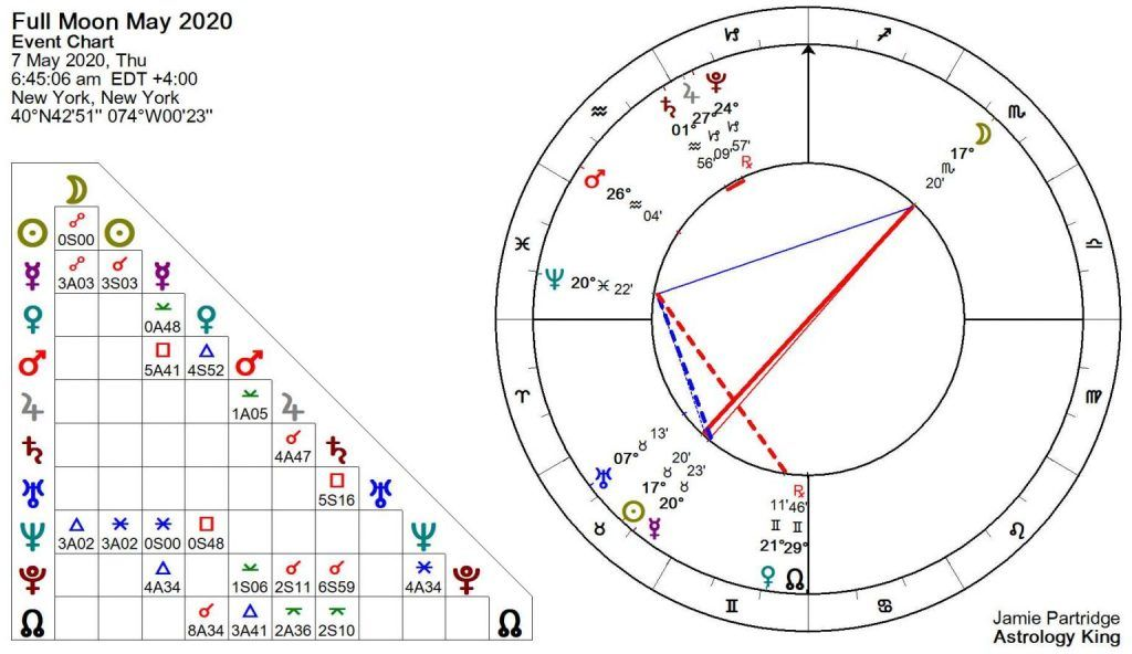 Pleine lune du 7 mai 2020