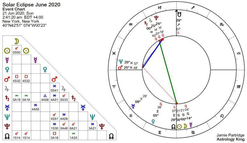 Eclipse solaire du 21 juin 2020