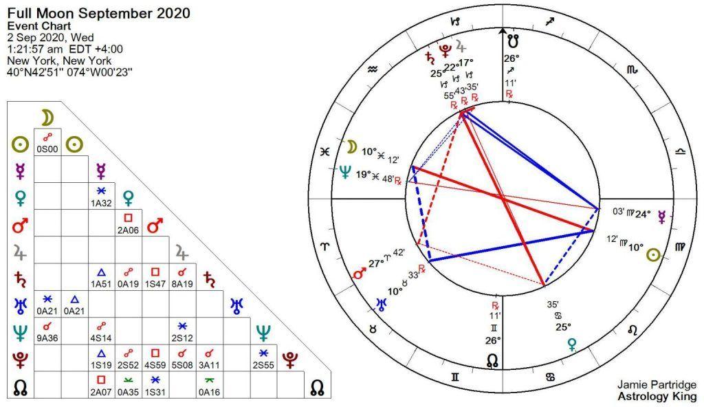 luna piena del 2 settembre 2020