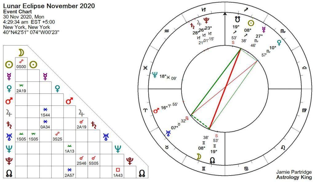 Pleine Lune du 30 novembre 2020