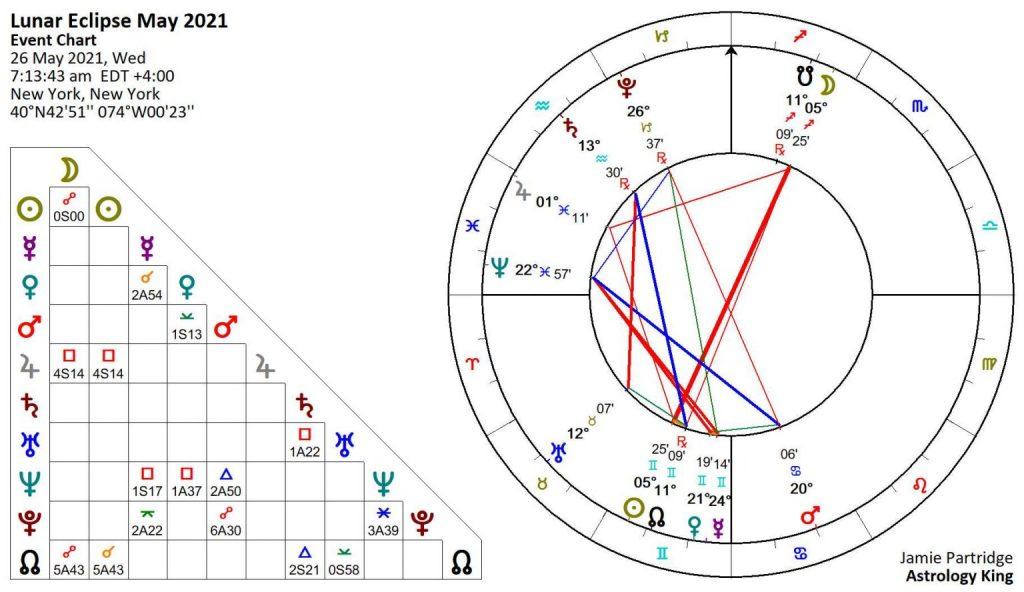 Pleine Lune 26 Mai 2021 Pleine Lune De Sang Et Eclipse Lunaire Esprit Spiritualite Metaphysiques